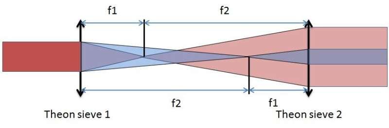 Theon-Kepler bifocal telescope helps advance radial-shearing interferometry