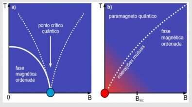 Theoretical study shows that matter tends to be ordered at low temperatures