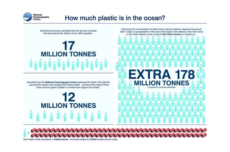 There is at least 10 times more plastic in the Atlantic than previously thought