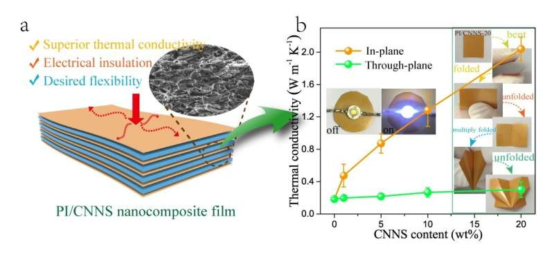 Thermally conductive polyimide film—a better way to dissipate heat in electronic devices