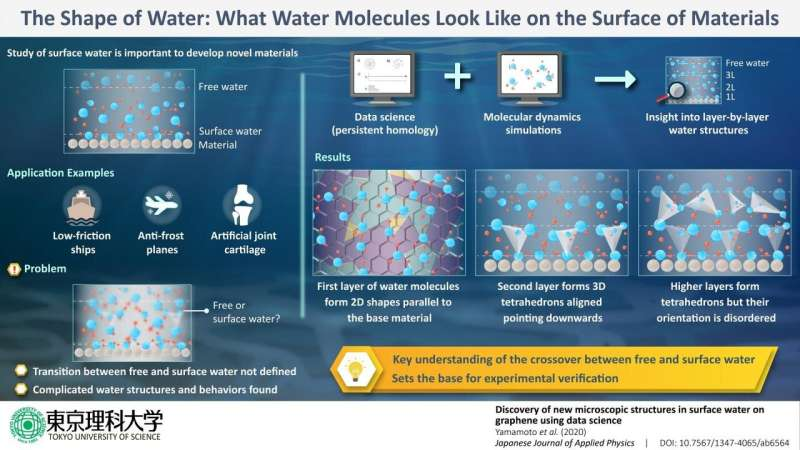The shape of water: What water molecules look like on the surface of materials