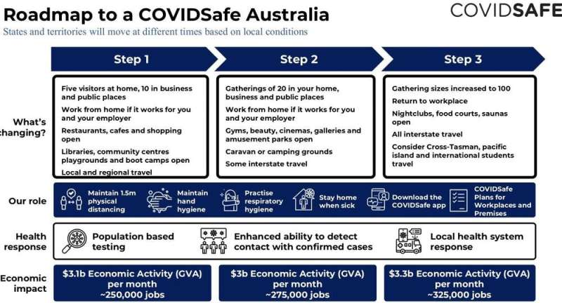 The trade-offs 'smart city' apps like COVIDSafe ask us to make go well beyond privacy