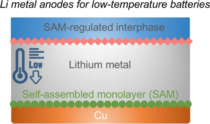 Thin layer protects battery, allows cold charging