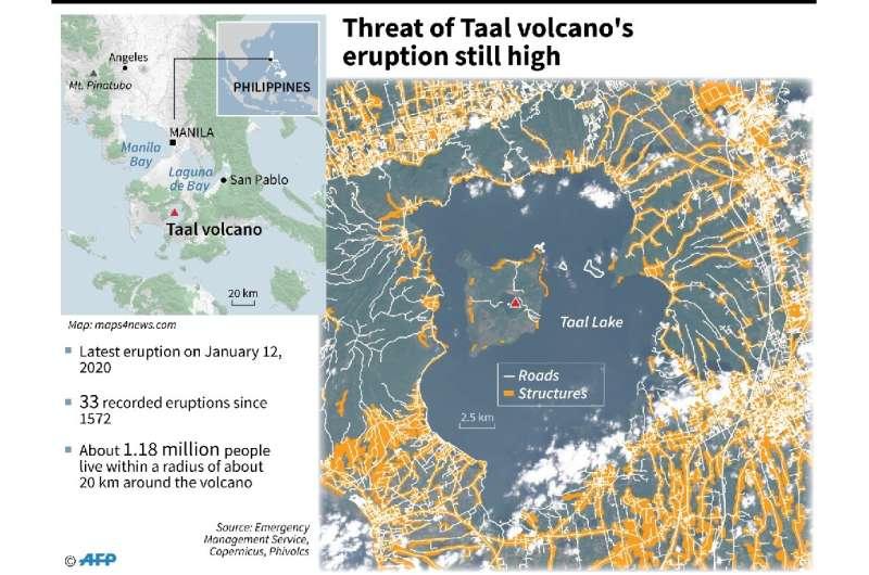 Threat of Taal volcano's eruption still high