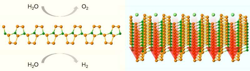 Time for a new contender in energy conversion and storage