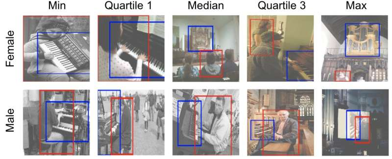 Tool helps clear biases from computer vision