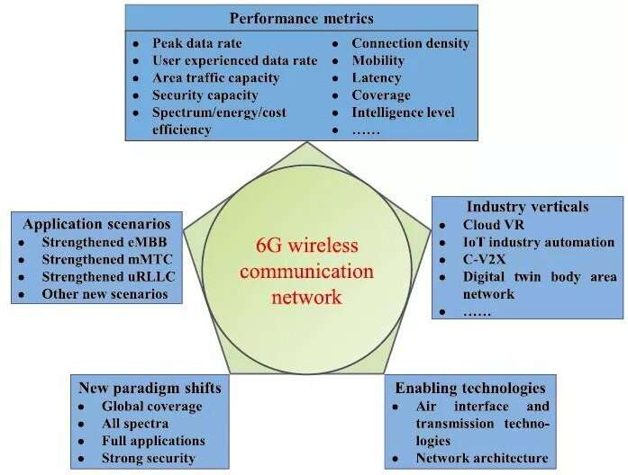 Towards 6G wireless communication networks: vision, enabling technologies, and new paradigm shifts