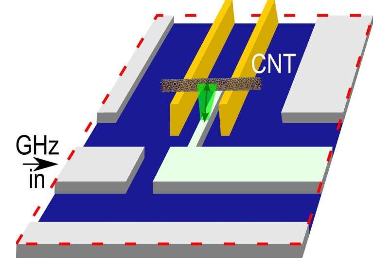 Towards a nanomechanical quantum switchboard