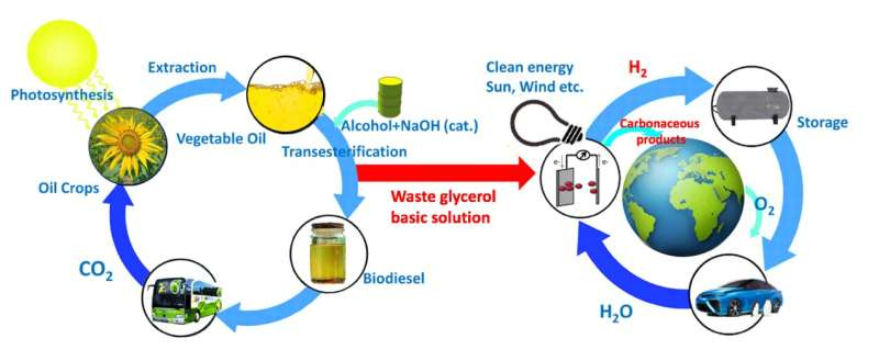 Towards sustainability -- from a by-product of the biodiesel industry to a valuable chemical