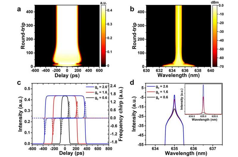 Towards visible-wavelength passively mode-locked lasers in all-fibre format