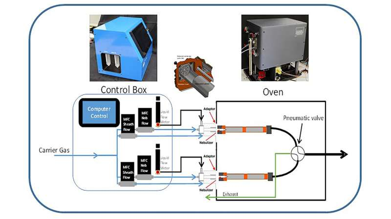 Trace vapor generator for detecting explosives, narcotics