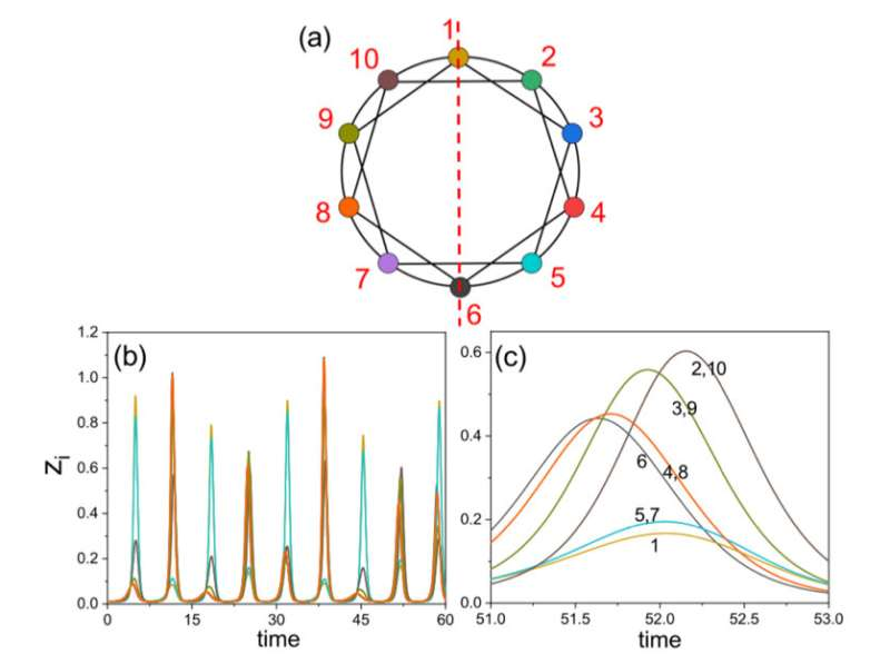 Transients and synchronization are unified in ecological networks