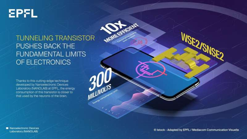 Transistor sets a new standard for energy efficiency