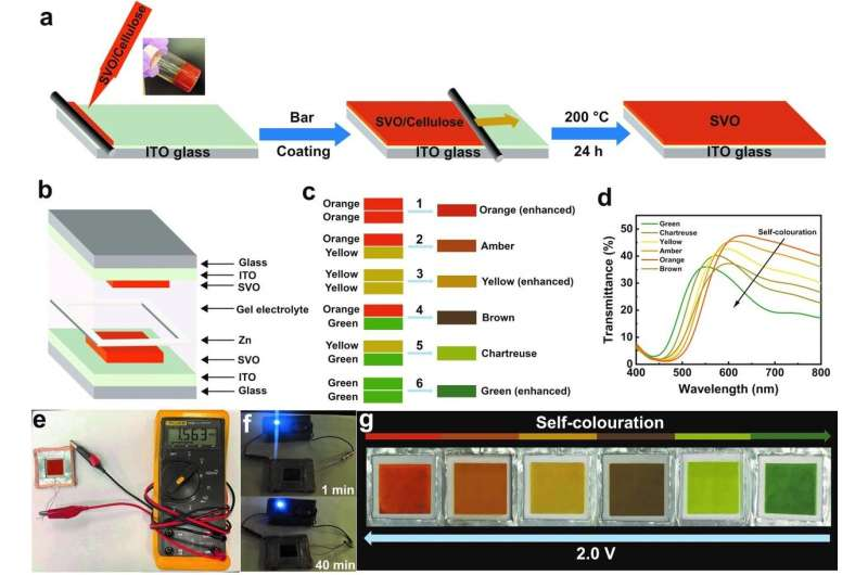 Transparent inorganic multicolour displays enabled by zinc-based electrochromic devices