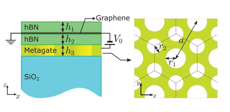 Trapping and controlling light at the interface of atomically thin nanomaterials