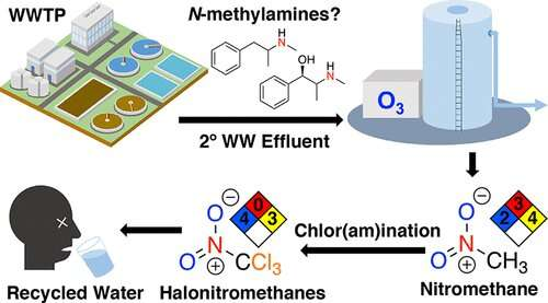 Treating wastewater with ozone could convert pharmaceuticals into toxic compounds