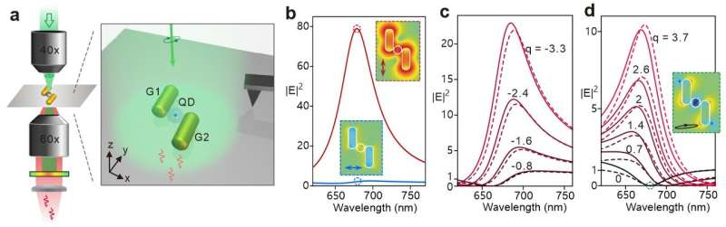 Turning a hot spot into a cold spot: Fano-shaped local-field responses probed by a quantum dot