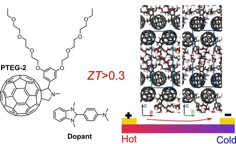 Turning heat into power with efficient organic thermoelectric material