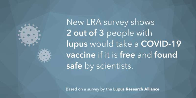 Two thirds of people with lupus would take COVID-19 vaccine, survey shows