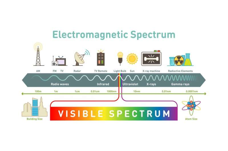 Ultraviolet communication to transform Army networks