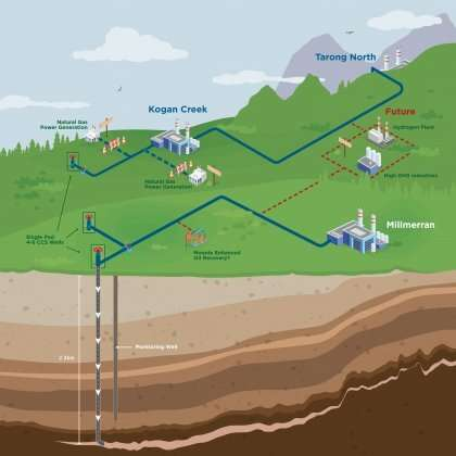 Unearthing technical solutions for a low carbon future: carbon capture and storage
