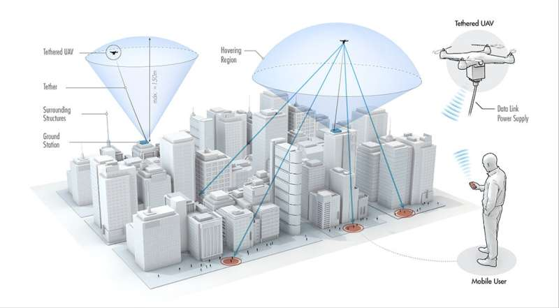 Unleashing the potential of tethered drones to provide cellular network coverage in both urban and rural areas