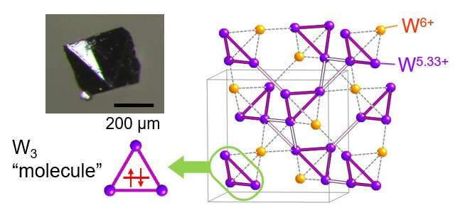 Unusual electron sharing found in cool crystal