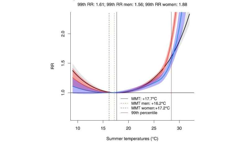 Urban heat and mortality: who are the most vulnerable?