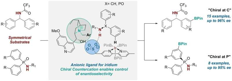 Using chiral cation renders metal-catalysed reactions enantioselective
