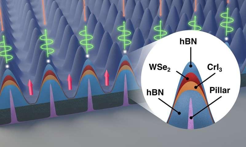 Using quantum properties of light to transmit information