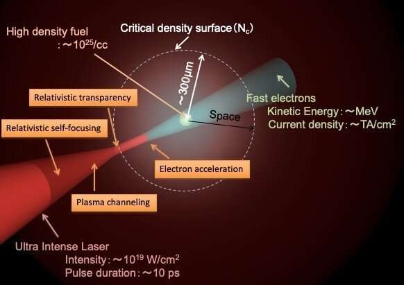 Using relativistic effects for laser fusion: A new approach for clean power