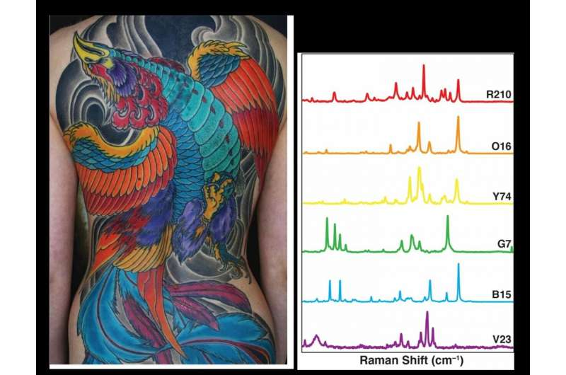 Using tattoo ink to find cancer