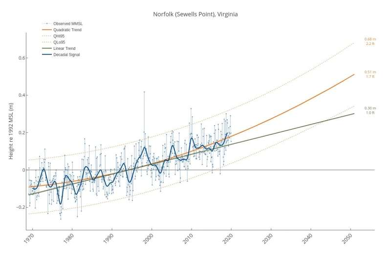 US sea-level report cards: 2019 data adds to trend in acceleration