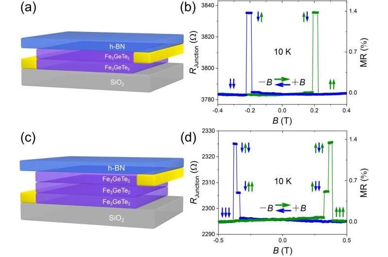 Van der Waals junction spin valves without spacer layer
