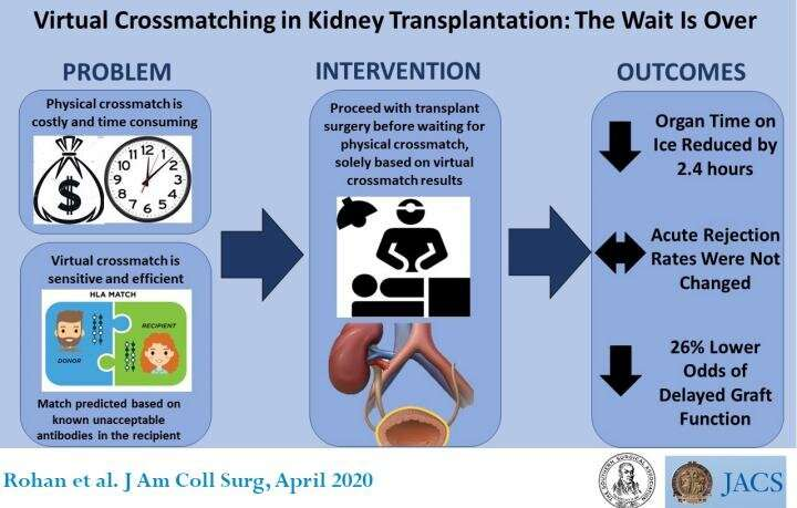 Virtual crossmatching improves quality of life for kidney transplant patients