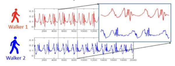 Walking together: Personal traits and first impressions affects step synchronization