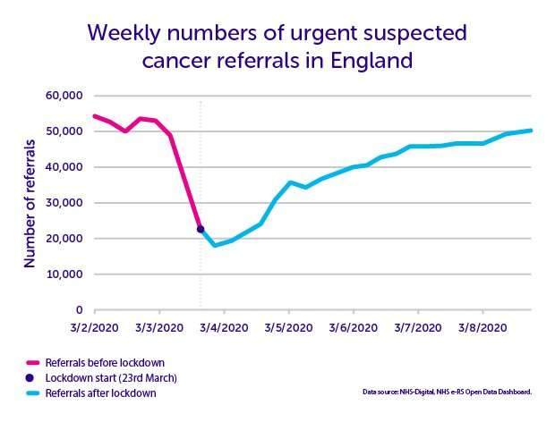 What's happened to cancer services during the COVID-19 pandemic?