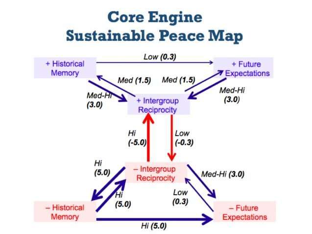 What's math got to do with peace?