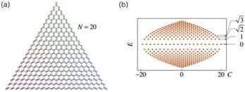 When Fock meets Landau: Topology in atom-photon interactions