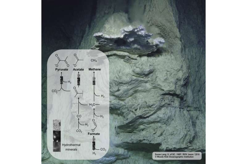 When rocks lay the groundwork for the origin of life