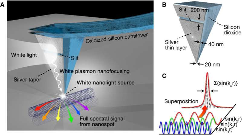 White nanolight source for optical nanoimaging