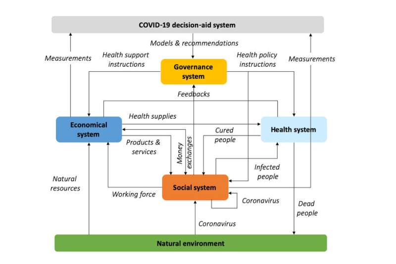 Why getting ahead of COVID-19 requires modeling more than a health crisis