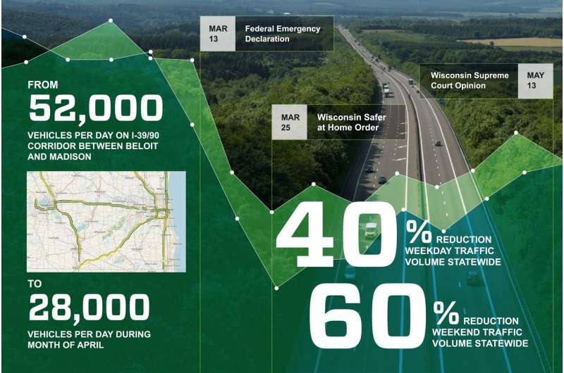 Wisconsin's COVID-19 stay-at-home order drove changes in state's traffic volume