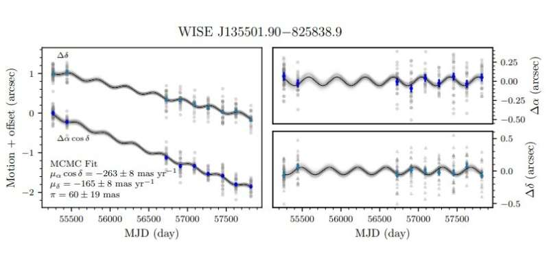 WISE J135501.90-825838.9 is a young, extremely low-mass substellar binary, study finds