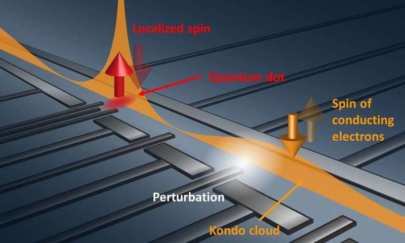 World's first experimental observation of a Kondo cloud