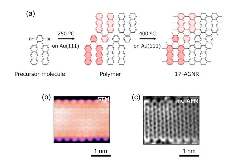 World's widest graphene nanoribbon promises the next generation of miniaturized electronics