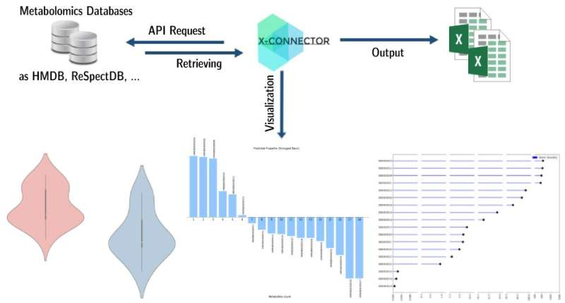 Connecting the worlds of metabolomics databases