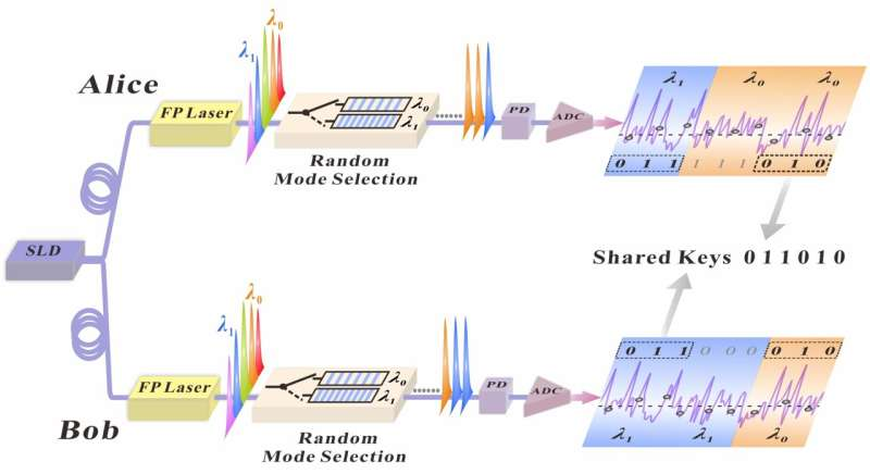 0.75 Gbit/s key distribution with mode-shift keying chaos synchronization