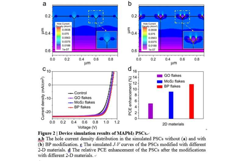 2D materials for conducting hole currents from grain boundaries in perovskite solar cells