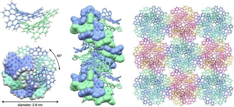 El diseño 3D conduce a los primeros nanocables a nanoescala 1D estables, robustos y autoensamblables